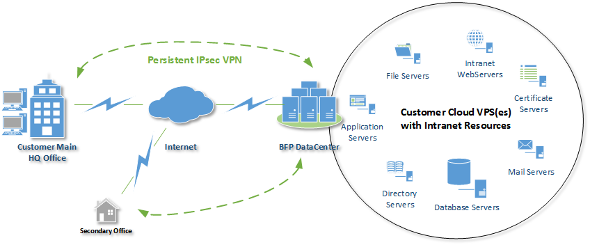 IPSec VPN Circuit between Customer and BFP DataCenter